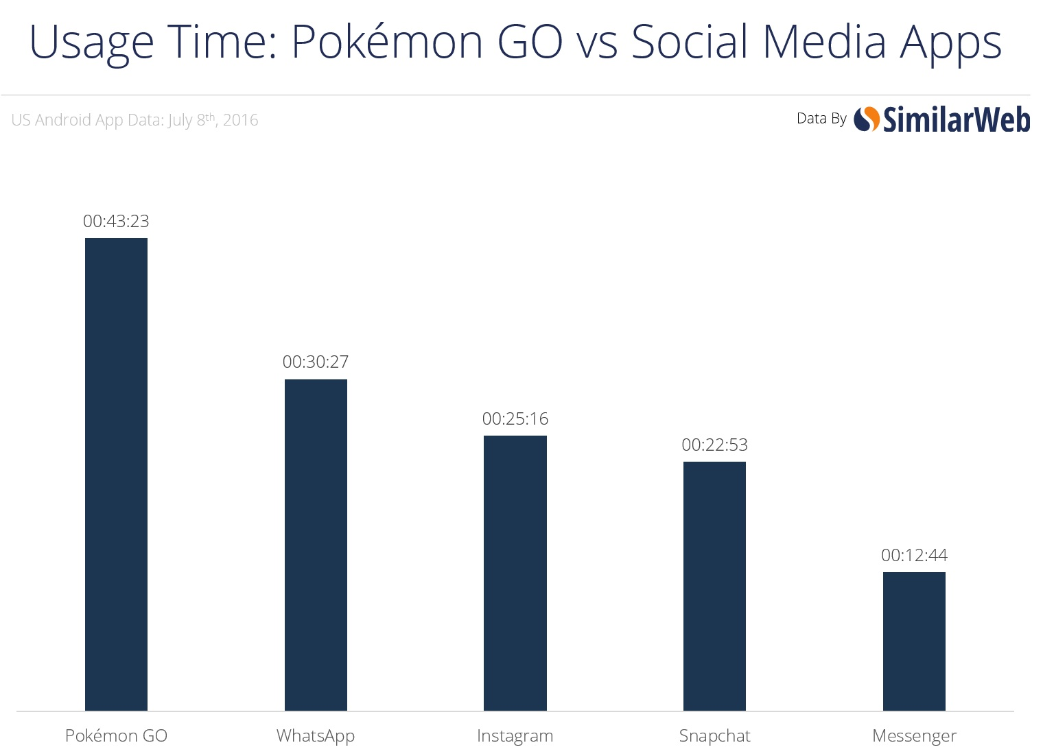 POKEMON time-v-social