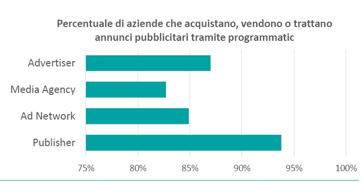 Il programmatic advertising in Italia nel 2018 raggiunge quota 482 milioni di euro