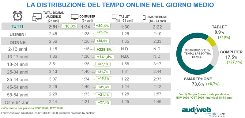 Total Digital Audience Tempo Speso Novembre 2020 -